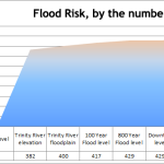 Texas Flood: How is your datacenter?