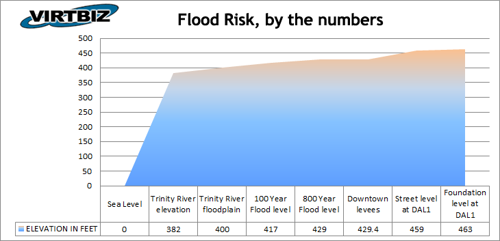 Dallas datacenter flood